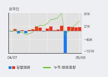 '비상교육' 5% 이상 상승, 외국인 4일 연속 순매수(6.4만주)