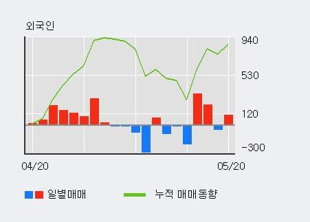 '미원홀딩스' 52주 신고가 경신, 단기·중기 이평선 정배열로 상승세