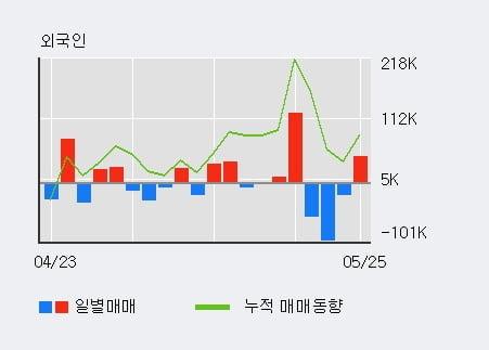 '엠에스오토텍' 10% 이상 상승, 전일 외국인 대량 순매수