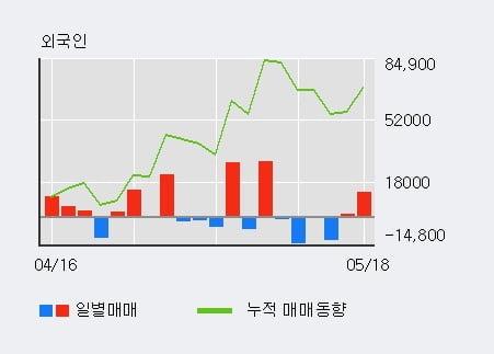 '서플러스글로벌' 10% 이상 상승, 전일 외국인 대량 순매수