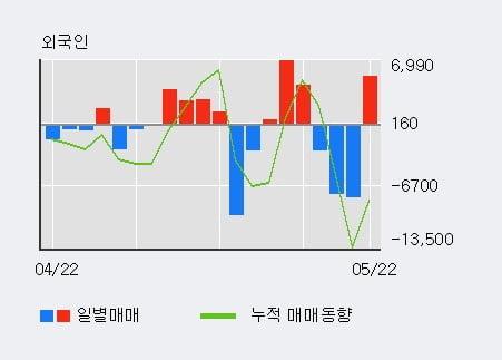 '파크시스템스' 52주 신고가 경신, 기관 7일 연속 순매수(4.6만주)