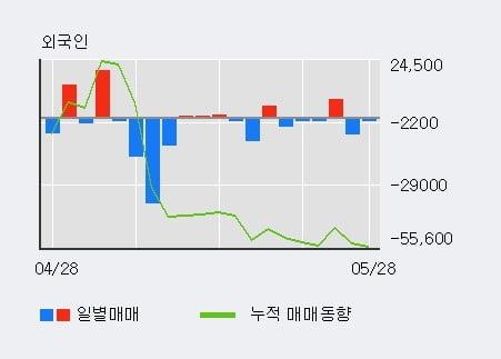 '비디아이' 10% 이상 상승, 상승 추세 후 큰 조정, 단기·중기 이평선 정배열