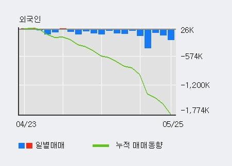 '한국타이어앤테크놀로지' 5% 이상 상승, 전일 기관 대량 순매수