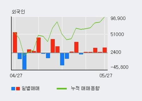 '큐브엔터' 10% 이상 상승, 외국인 4일 연속 순매수(2.0만주)