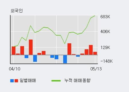 '디알텍' 10% 이상 상승, 전일 외국인 대량 순매수