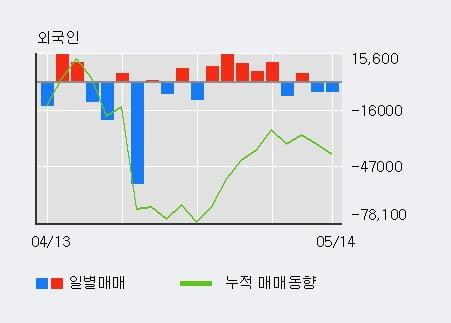 '아시아나IDT' 5% 이상 상승, 기관 3일 연속 순매수(103주)