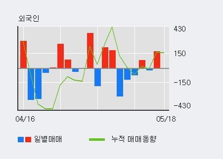 '미원에스씨' 52주 신고가 경신, 기관 11일 연속 순매수(1.5만주)