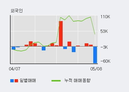 '코리아센터' 10% 이상 상승, 단기·중기 이평선 정배열로 상승세