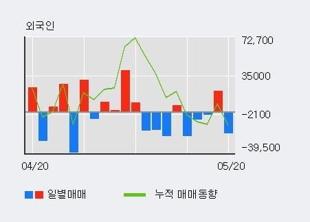 '컴퍼니케이' 10% 이상 상승, 전일 외국인 대량 순매수
