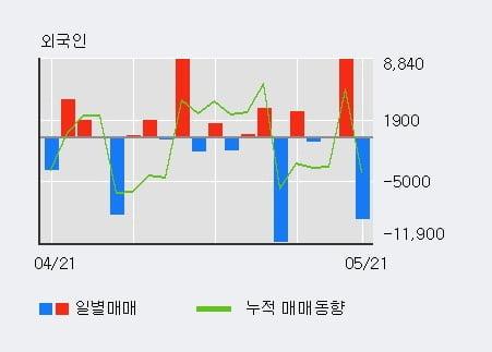 '센트랄모텍' 5% 이상 상승, 단기·중기 이평선 정배열로 상승세