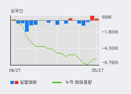 '우리금융지주' 5% 이상 상승, 단기·중기 이평선 정배열로 상승세
