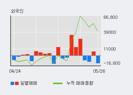'대모' 10% 이상 상승, 단기·중기 이평선 정배열로 상승세