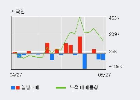 '두산퓨얼셀' 5% 이상 상승, 단기·중기 이평선 정배열로 상승세