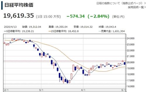 일본 닛케이지수, 하루 만에 다시 20,000선 아래로