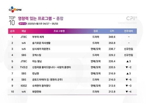 [시청자가 찜한 TV] 참바다씨에게 참돔을…'삼시세끼' 3위