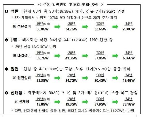 15년 전력수급 밑그림 공개…환경·안정 '두마리 토끼'