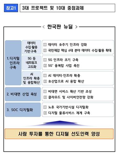 """정부, 한국판 뉴딜 TF 첫 회의…""""선도형 경제로 전환"""""""