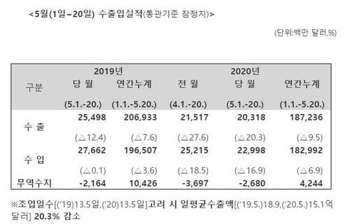 5월 1∼20일 수출 20.3%↓…일평균 기준도 20.3%↓