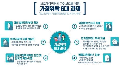 """복지부, 위탁가정 지원 강화…""""보호율 2024년까지 37%로"""""""