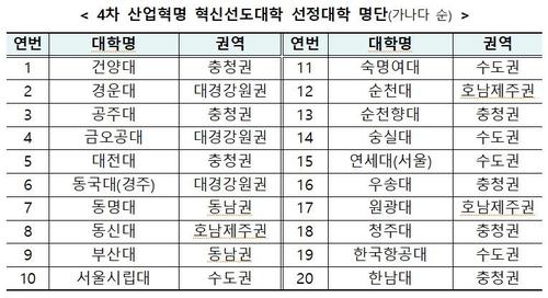 4차 산업혁명 선도대학에 연세대·금오공대 등 20개교 선정