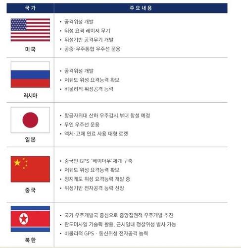 [김귀근의 병영톡톡] 불붙은 '우주경쟁'…각국 우주부대 속속 창설