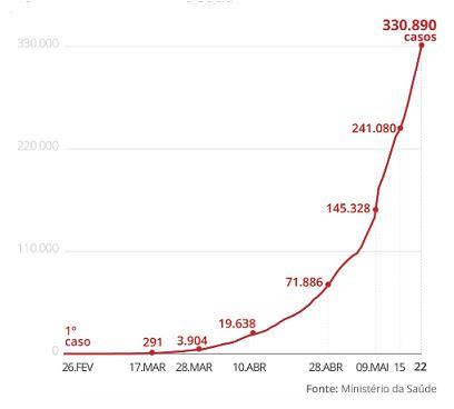브라질 코로나19 확진자 세계 두번째로 늘어…33만여명