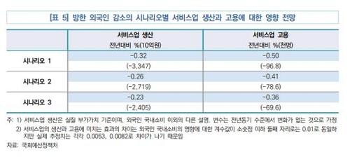 """""""코로나로 외국인 관광객 줄자 서비스업 부가가치 2조원대↓"""""""