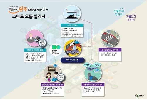 완주 봉동읍에 4차 산업혁명 기반 '스마트 빌리지' 구축