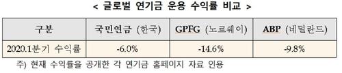 국민연금 1분기 기금운용 수익률 -6%…주식시장 폭락 속 '선방'