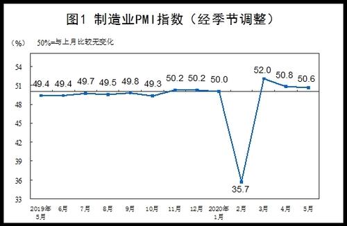 중국 5월 제조업 PMI 50.6…전월보다 하락