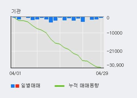 '아세아' 5% 이상 상승, 외국인, 기관 각각 3일 연속 순매수, 21일 연속 순매도