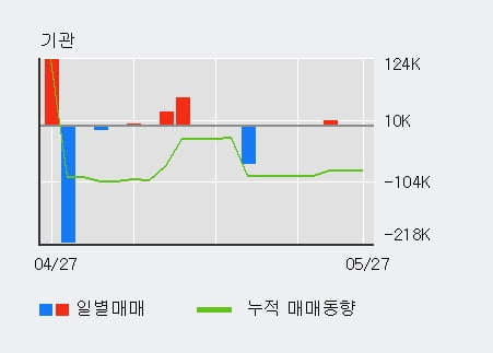 '고려산업' 5% 이상 상승, 단기·중기 이평선 정배열로 상승세