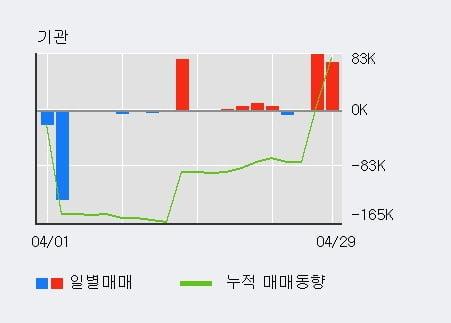 'SH에너지화학' 5% 이상 상승, 외국인, 기관 각각 3일, 3일 연속 순매수