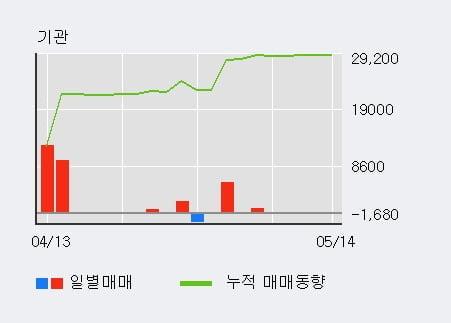 '사조오양' 5% 이상 상승, 외국인, 기관 각각 4일, 3일 연속 순매수