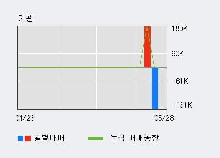 '문배철강' 5% 이상 상승, 단기·중기 이평선 정배열로 상승세