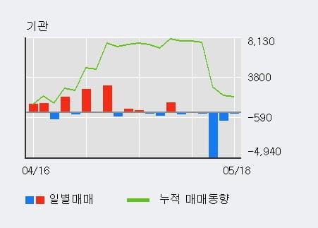 'S-Oil우' 5% 이상 상승, 주가 상승세, 단기 이평선 역배열 구간