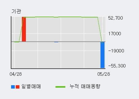 '에넥스' 10% 이상 상승, 외국인 4일 연속 순매수(38.6만주)