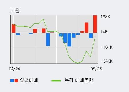 'HMM' 5% 이상 상승, 단기·중기 이평선 정배열로 상승세