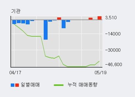 '계룡건설' 5% 이상 상승, 외국인 3일 연속 순매수(8,877주)