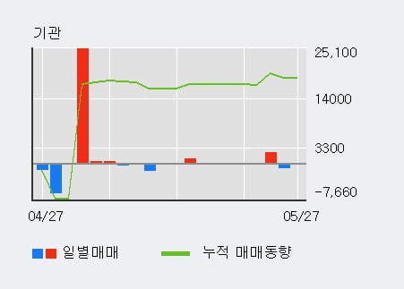 '광명전기' 10% 이상 상승, 전일 외국인 대량 순매수