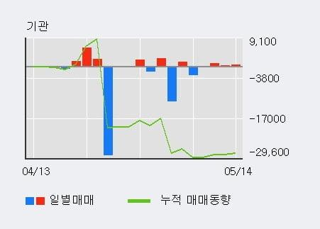 '마니커' 5% 이상 상승, 단기·중기 이평선 정배열로 상승세