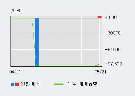 '조아제약' 52주 신고가 경신, 단기·중기 이평선 정배열로 상승세