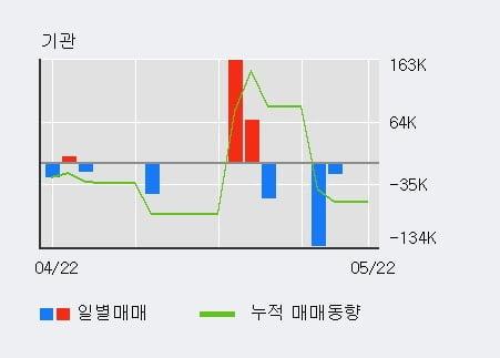 '라온시큐어' 10% 이상 상승, 전일 외국인 대량 순매수