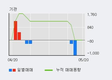 '큐렉소' 10% 이상 상승, 전일 외국인 대량 순매수