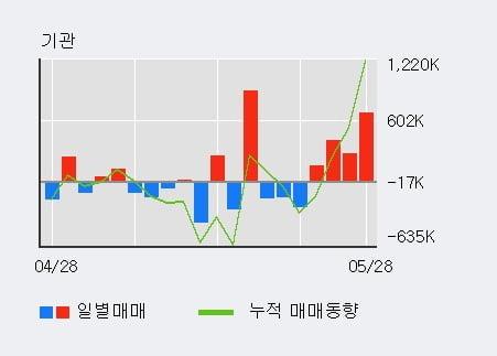 '하나금융지주' 5% 이상 상승, 전일 기관 대량 순매수