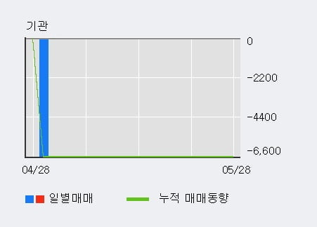 '남화토건' 10% 이상 상승, 전일 외국인 대량 순매수