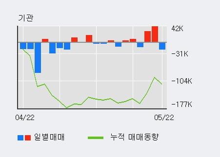 '아미코젠' 52주 신고가 경신, 단기·중기 이평선 정배열로 상승세