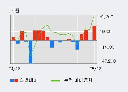 '효성ITX' 5% 이상 상승, 전일 외국인 대량 순매수