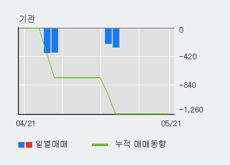 '스맥' 10% 이상 상승, 전일 외국인 대량 순매수