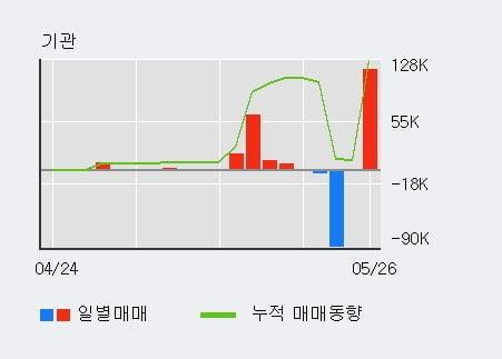 '동국S&C' 20% 이상 상승, 최근 5일간 기관 대량 순매수